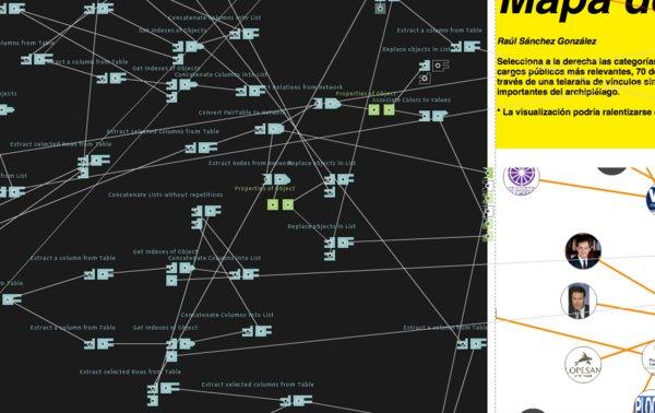 El Mapa del Poder en Canarias es una realidad!!!