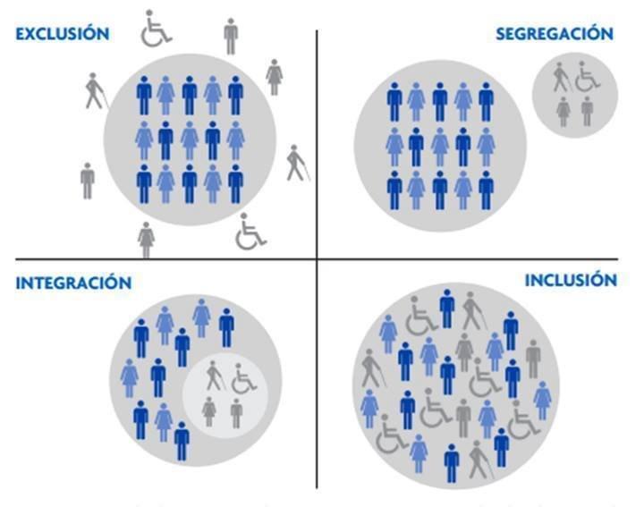 Sutilezas entre exclusión, segregación, integración, e INCLUSIÓN