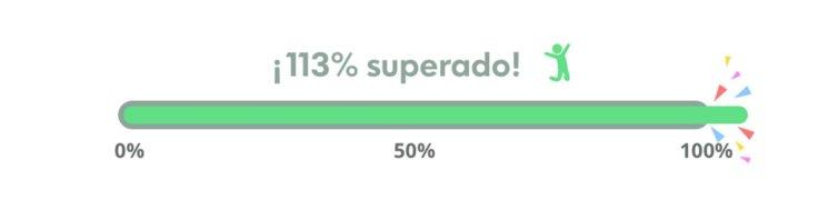 ¡113% conseguido, últimos 4 días!