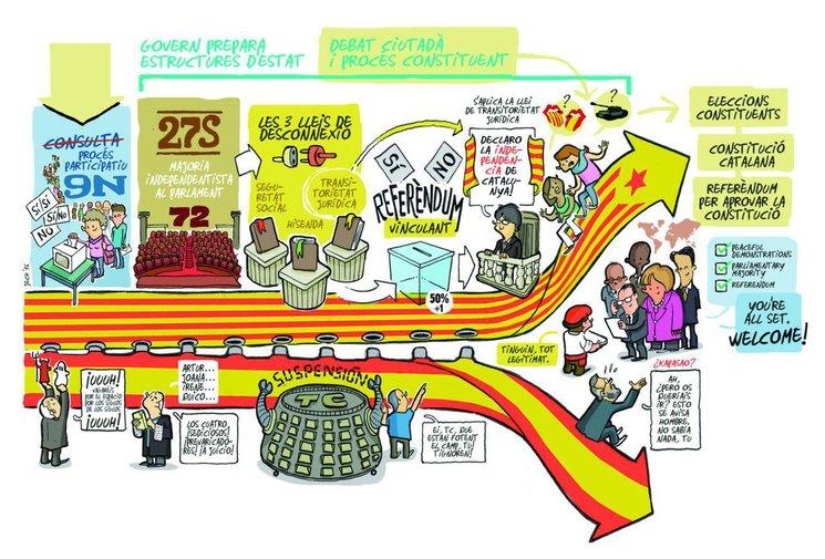 Poster sobre el proceso tamaño A2, idea de Liz Castro y diseño de Jordi Calvís.