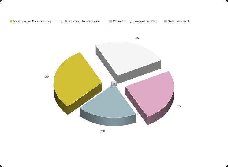 Objetivo Crowfounding en gráfica.