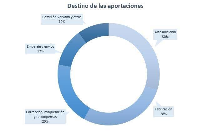 Aquí podéis ver la distribución de las aportaciones de una forma aún más visual