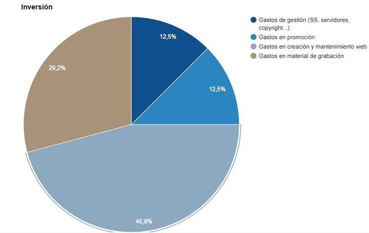 Gráfico de Inversión