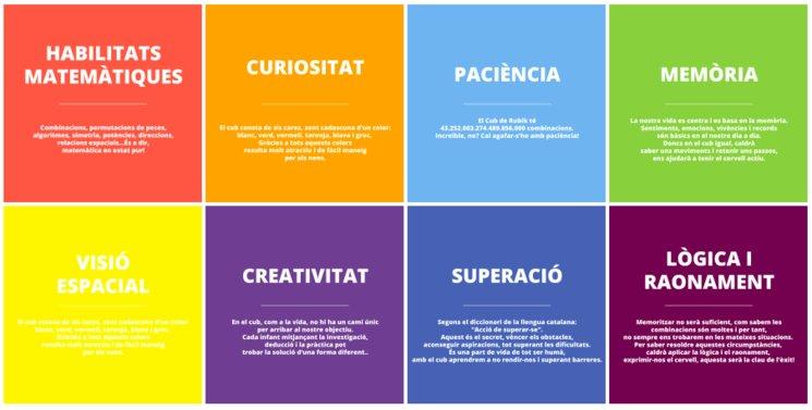 És un joc que ens ensenya lògica, raonament, crea curiositat, superació, memòria i potència la visió espacial, entre altres.