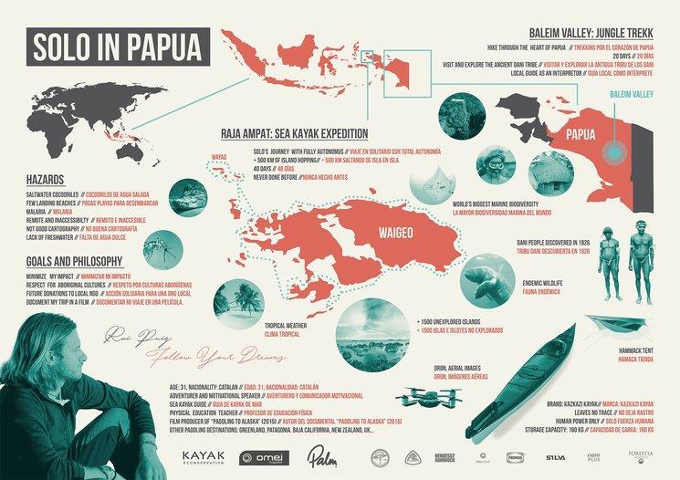 Infografía del viaje