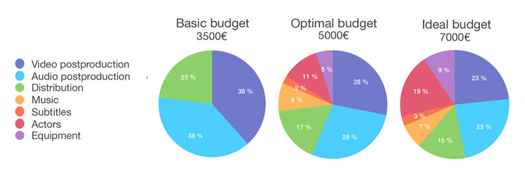 Budgets according reached objectives, 2018.