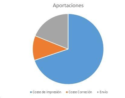 Gráfico:   A qué destinaremos vuestras aportaciones