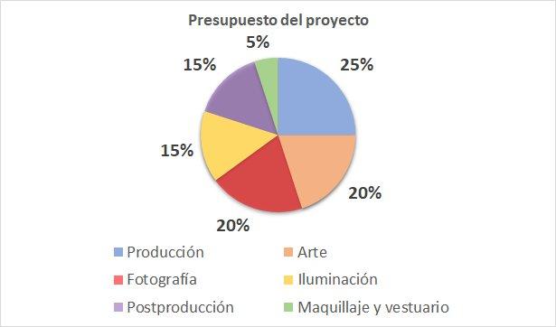 Presupuesto del proyecto