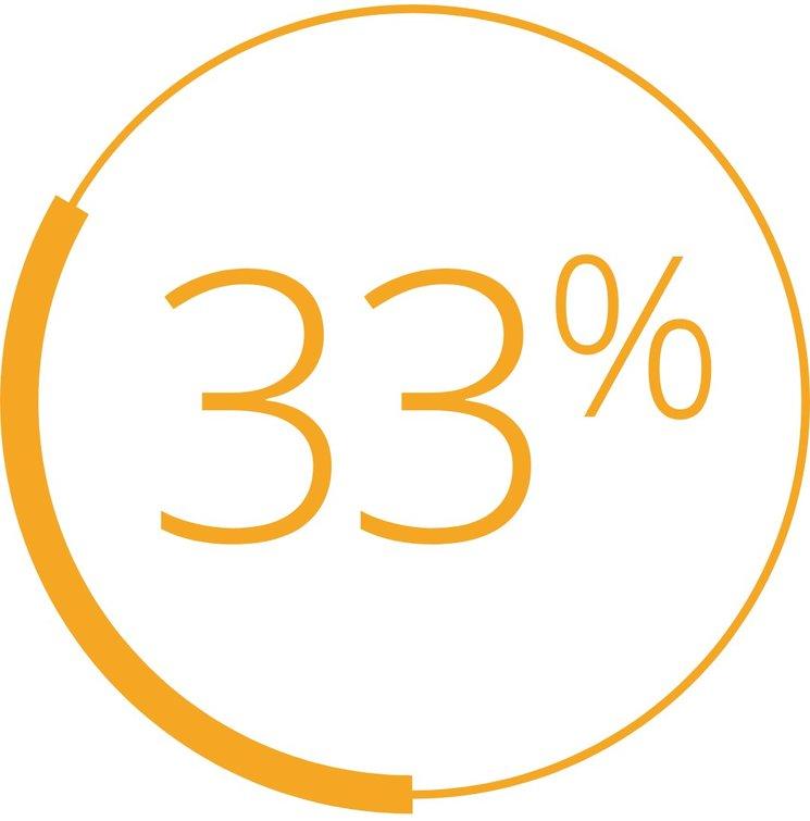 Arribem al 33% de l
