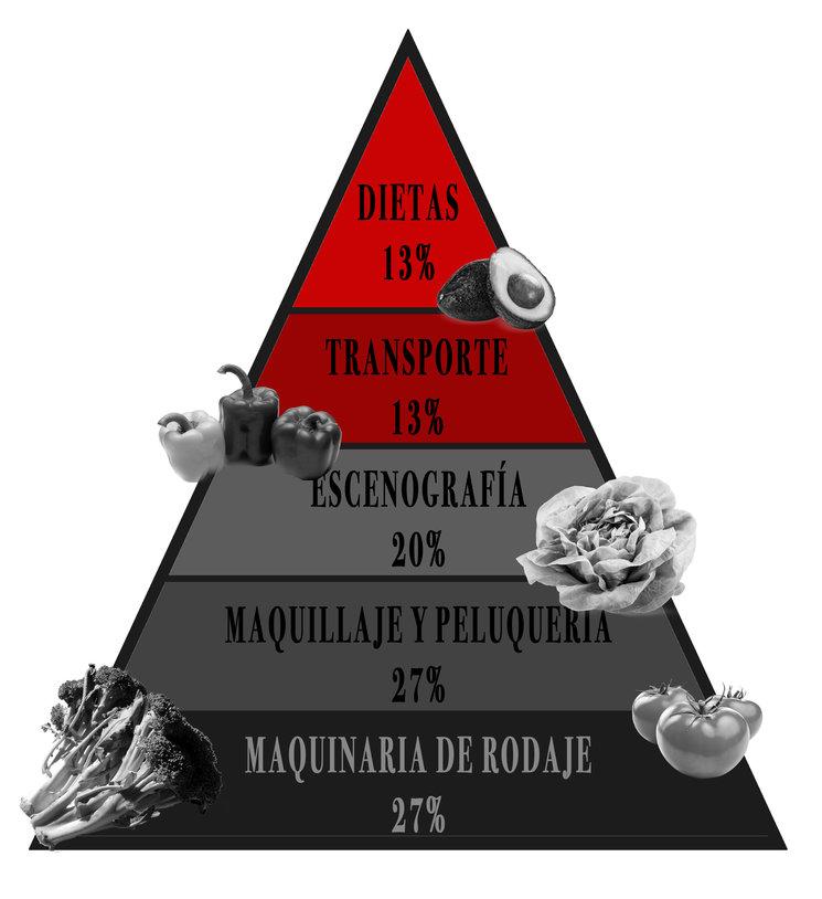 Pirámide presupuestaria
