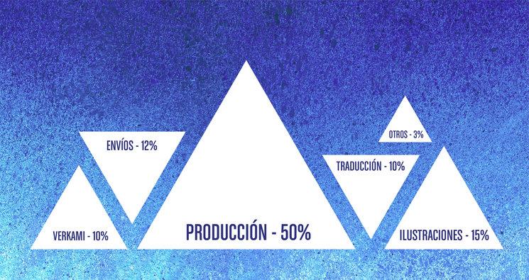 Gráfico de gastos del proyecto
