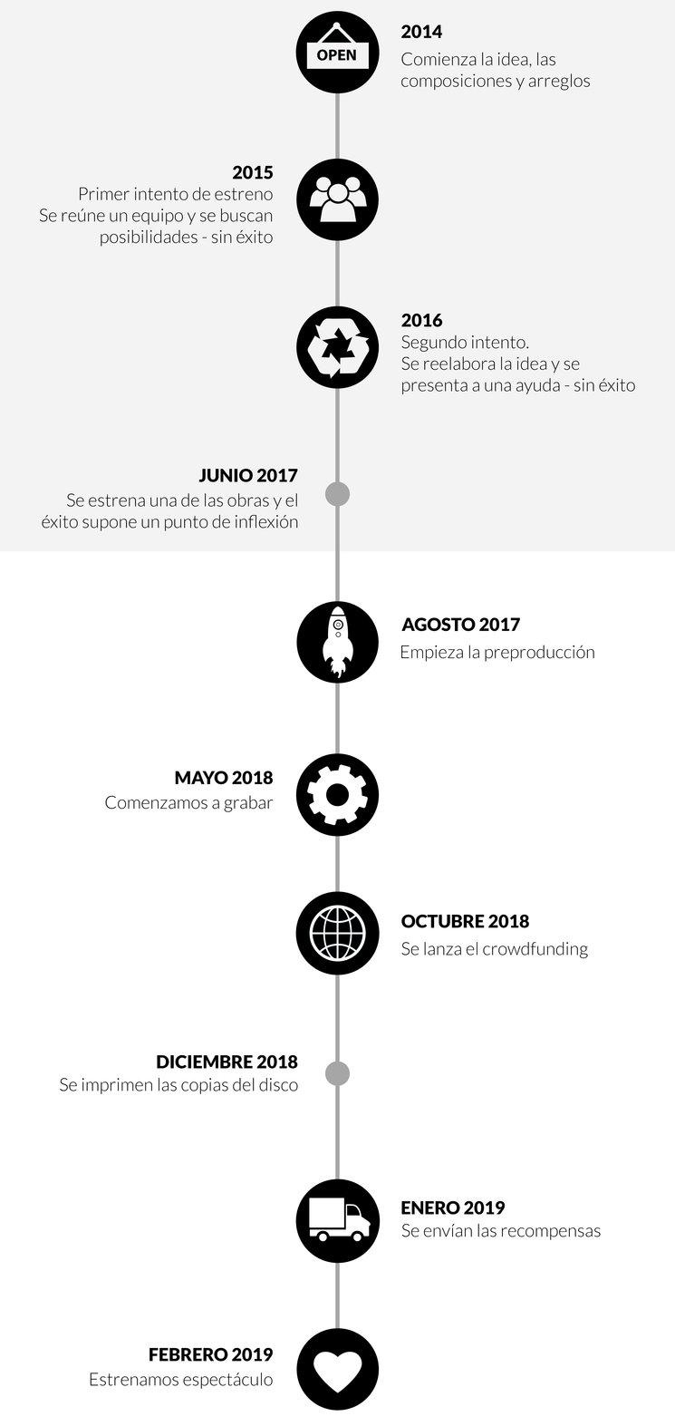 Timeline Proyecto Desnudas de Palabras