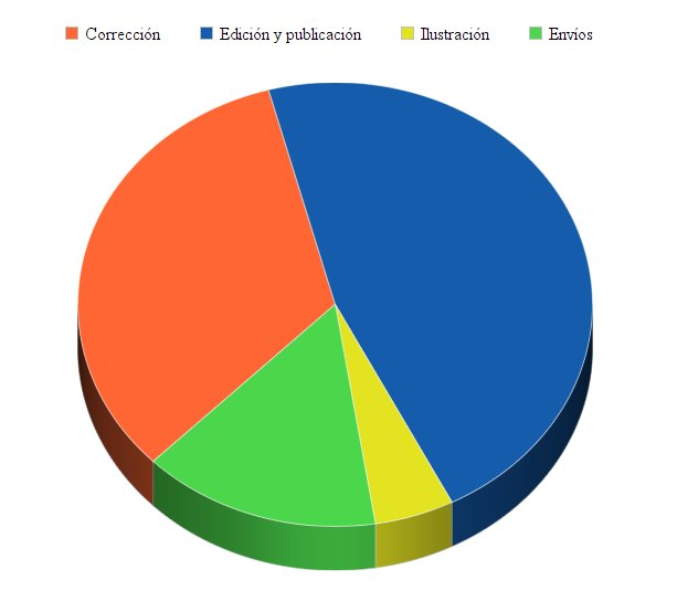 Repartición de gastos del proyecto