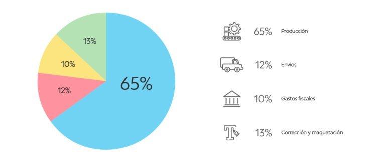 Distribución aproximada del capital necesario para publicar el juego