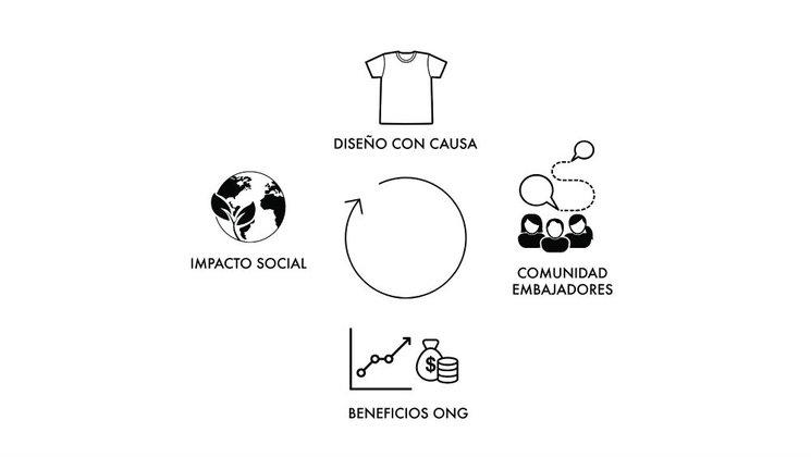 Nuestro Modelo de Impacto Social