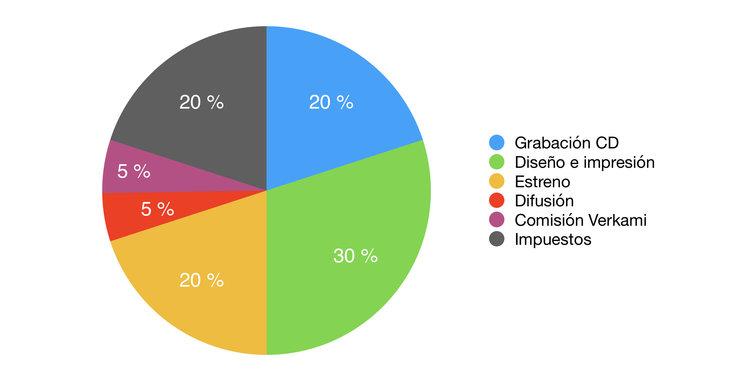 Gráfico de presupuesto aproximado