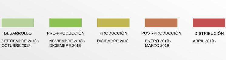 Calendario de la producción.