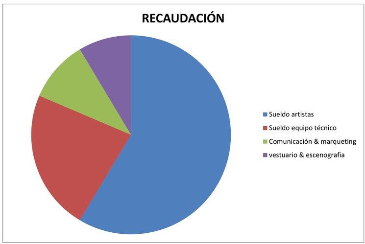 gráfico representativo de las aportaciones