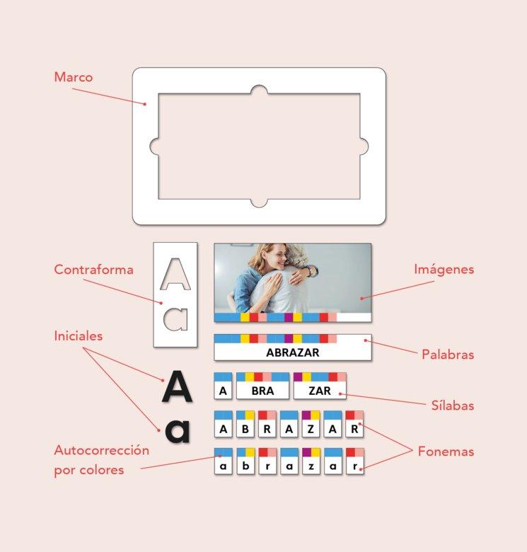 Decedario se compone de piezas con imágenes, palabras, sílabas, letras y fonemas y se trata de asociarlas entre ellas.