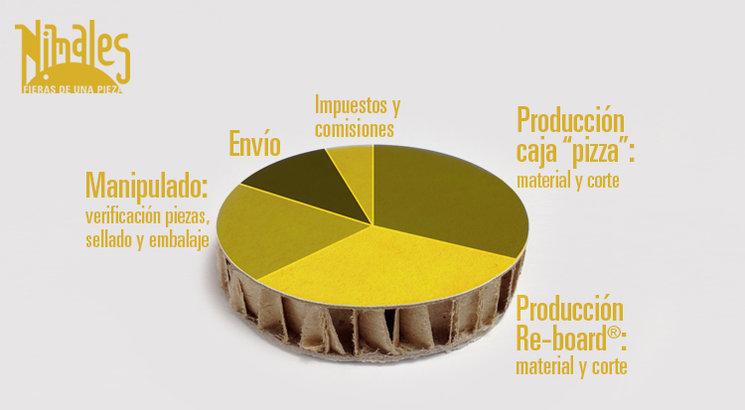 Gráfico de distribución de los costes de producción de los Nimales.