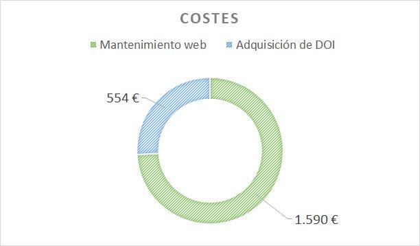 Gráfica de presupuesto