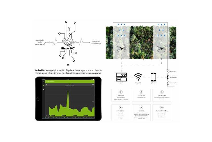 Los Jardines verticales van equipados con la última tecnología de sensores y riego por goteo automático.