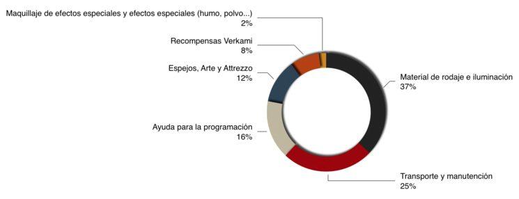 Este gráfico muestra el porcentaje de dinero que vamos a invertir en cada uno de los sectores