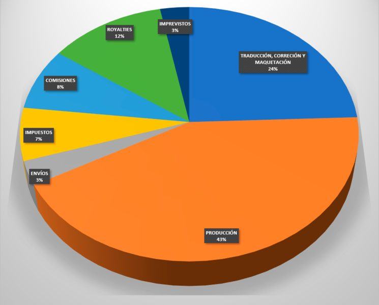 Detalle de la previsión de gastos del proyecto