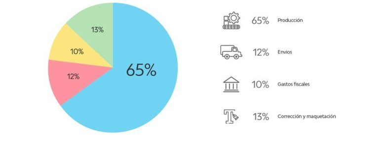 Distribución aproximada del capital necesario para llevar adelante el proyecto