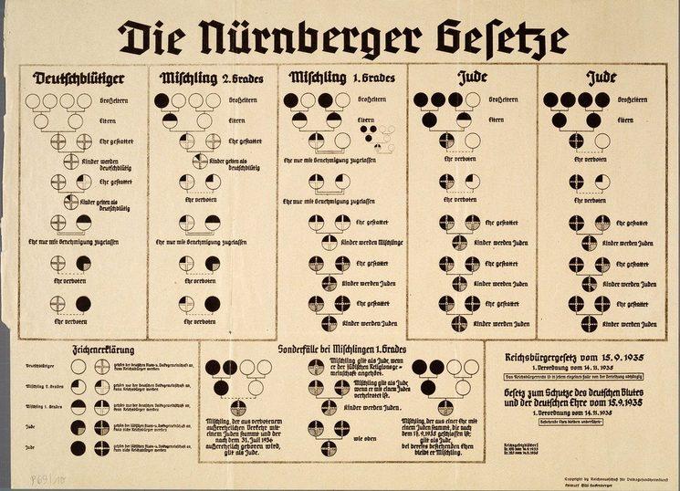 Las Leyes de Nuremberg