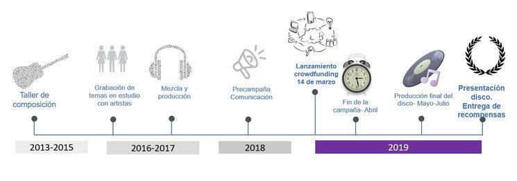 Cronograma de la campaña VIVE