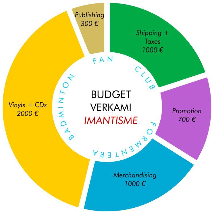 Budget Verkami Imantisme