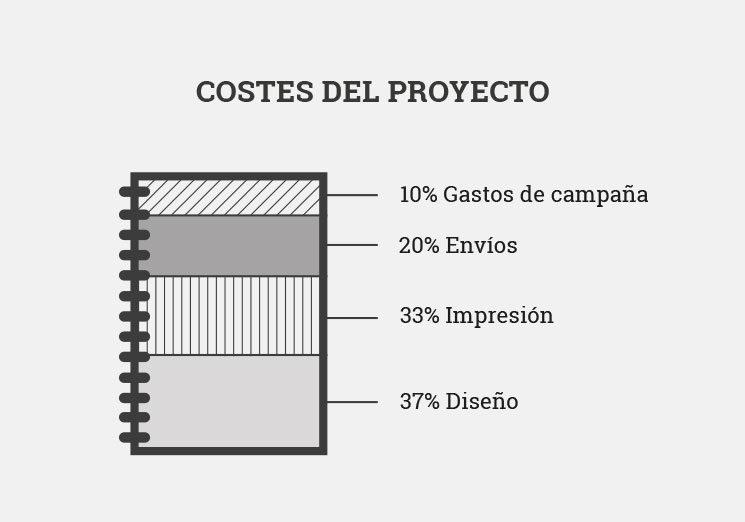 Aquí os desglosamos los costes del proyecto, ¡las cuentas claras!