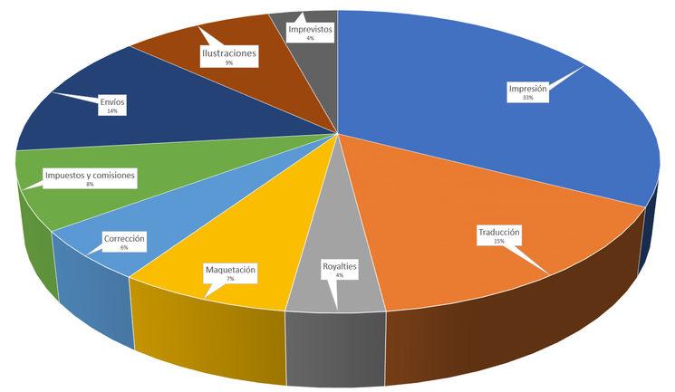 Porcentajes de gastos para la producción de Titan Effect.