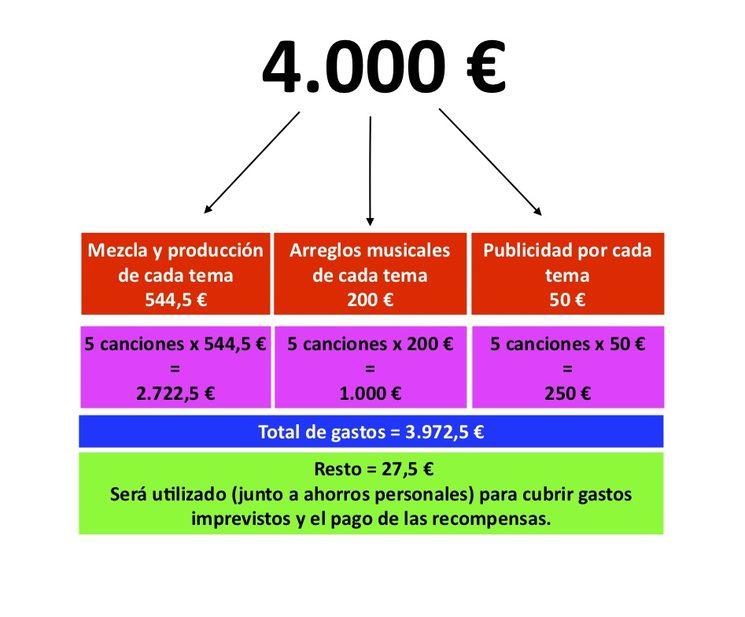 Gráfico de la financiación
