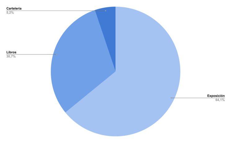 Porcentaje de gasto por conceptos