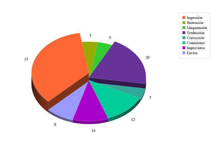 Porcentaje de gastos estimados para la producción de Kids on Bikes.