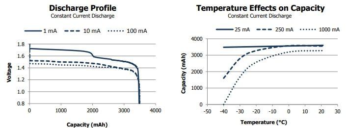 Curvas de descarga en función de la temperatura.