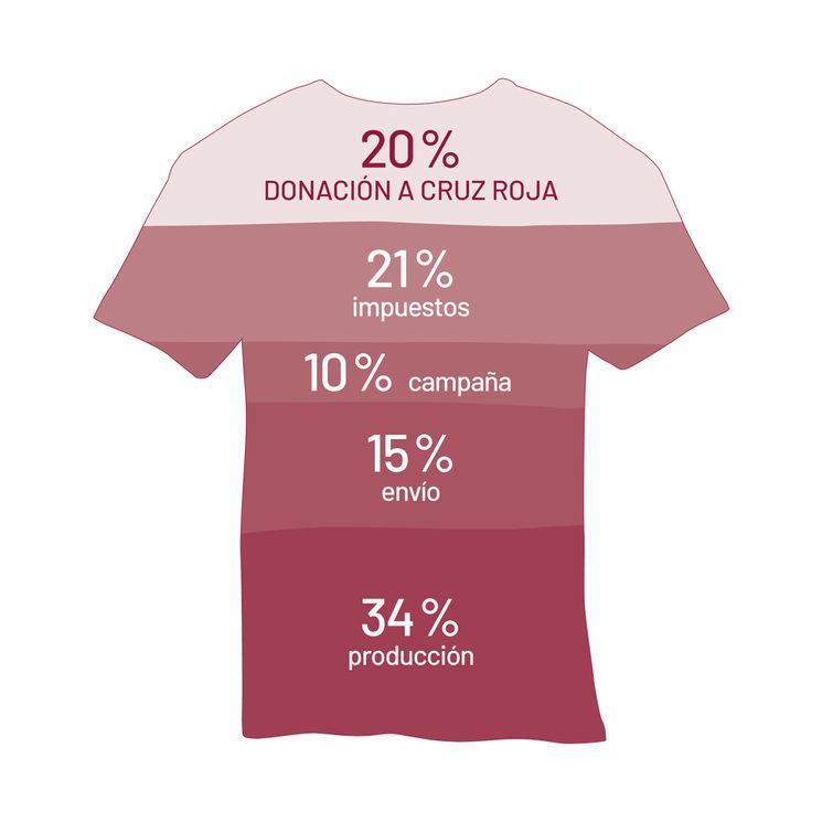 Porcentajes de la campaña