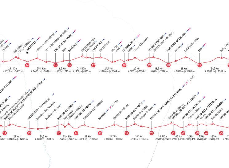 Detalle de las rutas GR10 y GR11