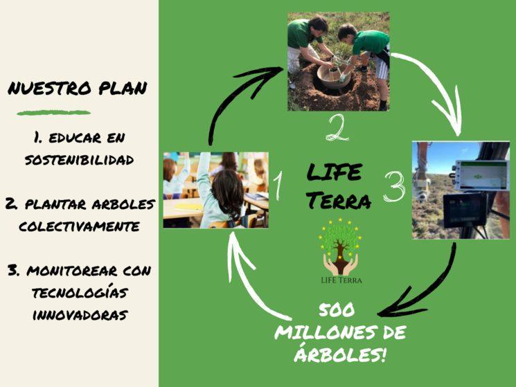 Nuestro plan de acción