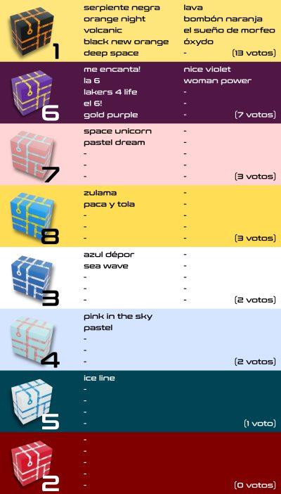 ¡Así van los rankings para el nuevo color de End Of Line!