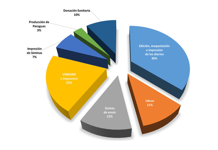 Gráfica de gastos