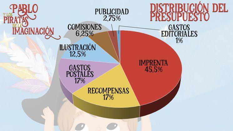 Distribución aproximada del importe solicitado en la campaña