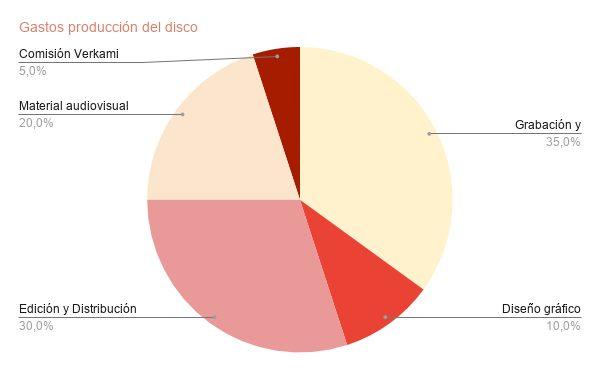 GASTOS PRODUCCIÓN DISCO