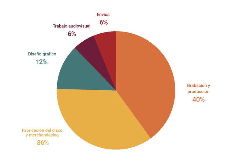Gráfico con los porcentajes a los que van destinadas las aportaciones