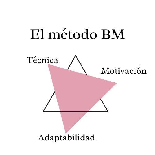 El método BM