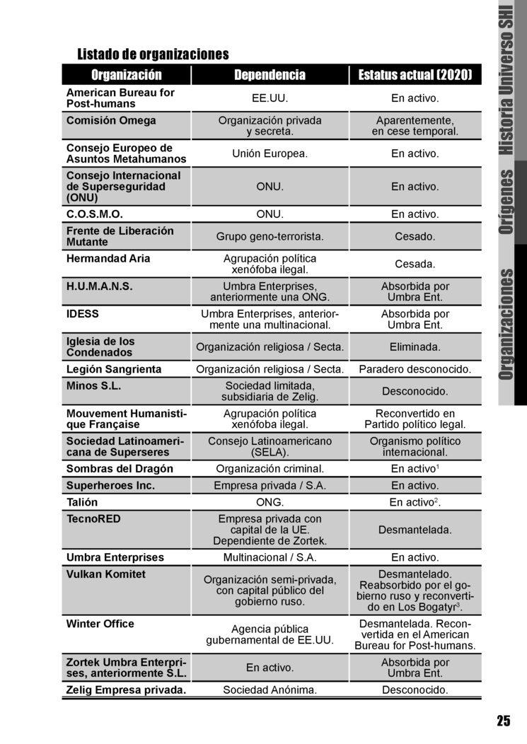 SHinc Listado de Organizaciones