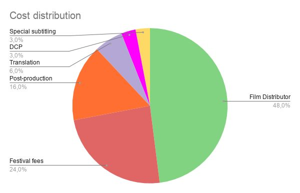Here you can see the costs distribution