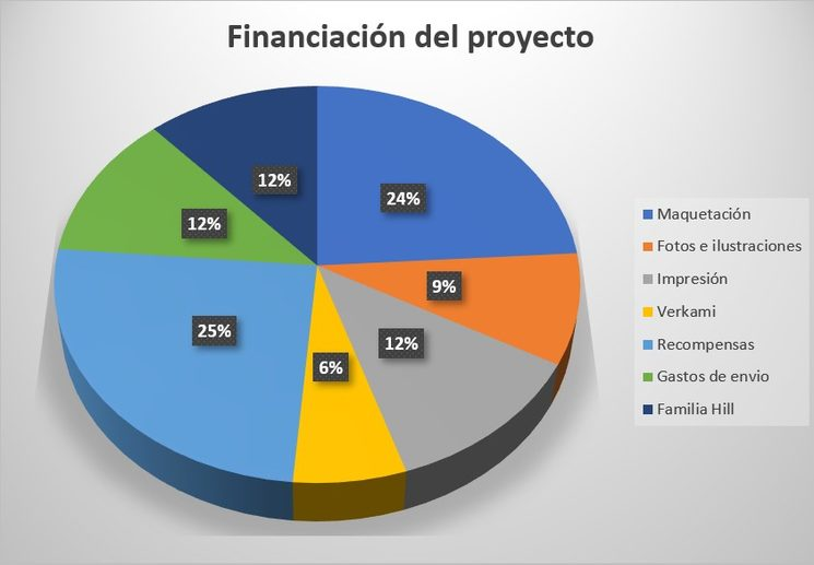 Financiación Verkami